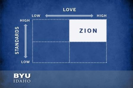 Quadrant, upper right Zion