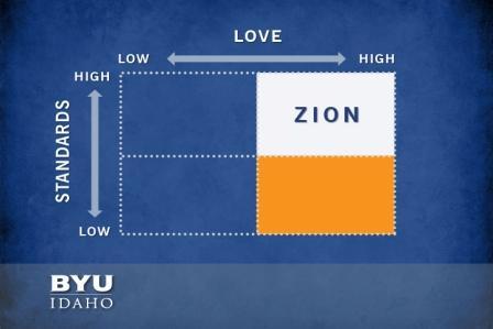Quadrant, High Love-Low Standards